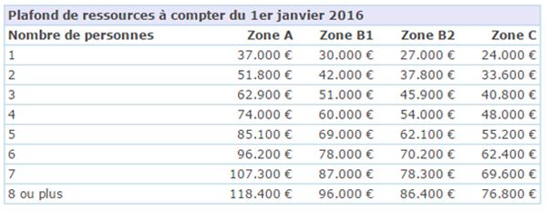 Atlantic financement courtage prets immobiliers gestion de patrimoine ptz 2016 - Plafond revenu fiscal de reference ...